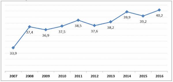 Gràfic 5. Evolució de la mitjana d'edat del públic de les sales de cinema a Espanya, 2007-2016.