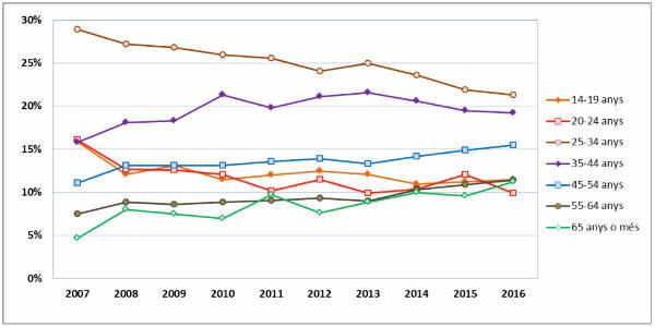 Gràfic 6. Pes de les franges d'edat en l'assistència a les sales espanyoles, 2007-2016.