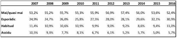 Taula 2. Tipologia del públic segons la freqüència d'assistència a les sales de cinema a Espanya, 2007-2016.